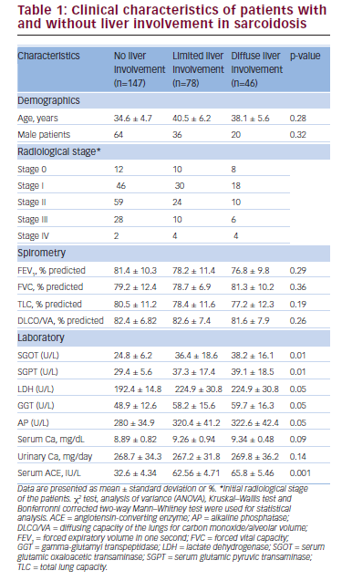 Clinical Features and Prognostic Significance of Liver Involvement in Sarcoidosis