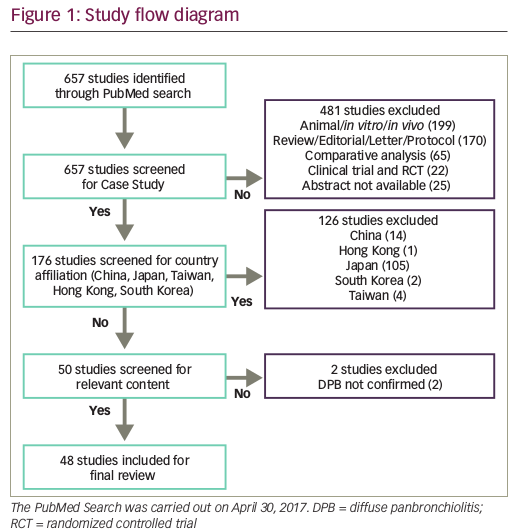 Diffuse Panbronchiolitis is not Restricted to East Asia—a Mini Literature Review