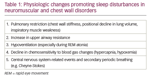 Sleep Disorders in Neuromuscular Diseases